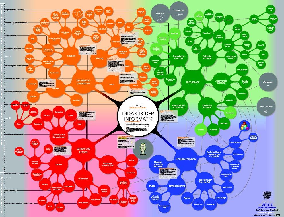 Verweis auf die Veranstaltungskarte zur Didaktik der Informatik - Stand vom 7.März2012