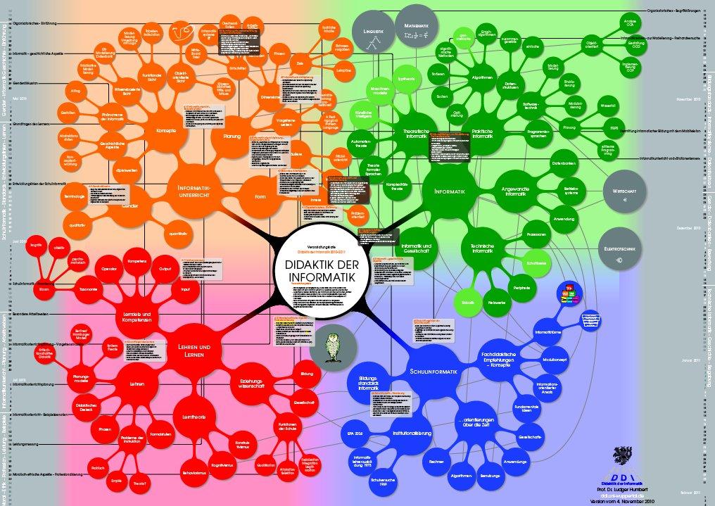 Verweis auf die Veranstaltungskarte zur Didaktik der Informatik - Stand vom 7.Oktober2011